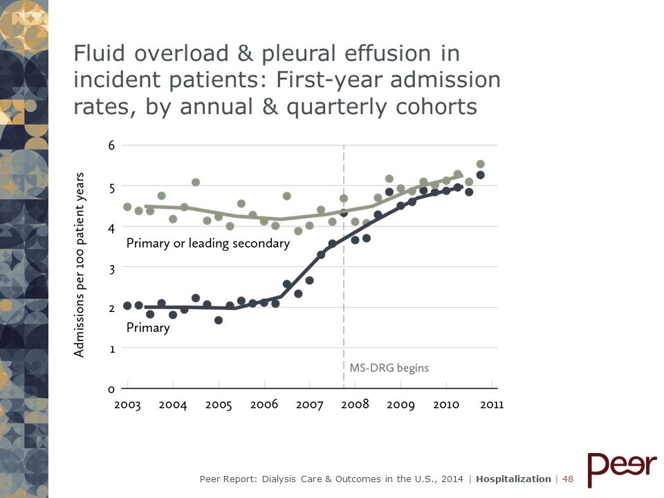 | 48Peer Report: Dialysis Care & Outcomes in the U.S., 2014 | Hospitalization Fluid overload & pleural effusion in incident patients: First-year admission rates, by annual & quarterly cohorts