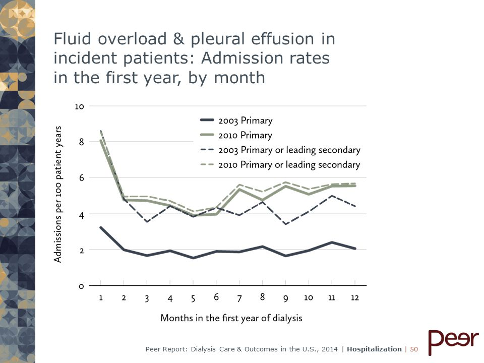 | 50Peer Report: Dialysis Care & Outcomes in the U.S., 2014 | Hospitalization Fluid overload & pleural effusion in incident patients: Admission rates in the first year, by month