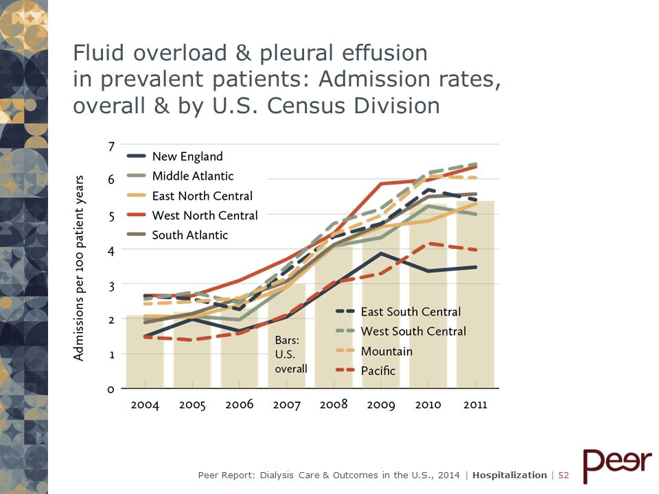 | 52Peer Report: Dialysis Care & Outcomes in the U.S., 2014 | Hospitalization Fluid overload & pleural effusion in prevalent patients: Admission rates, overall & by U.S.