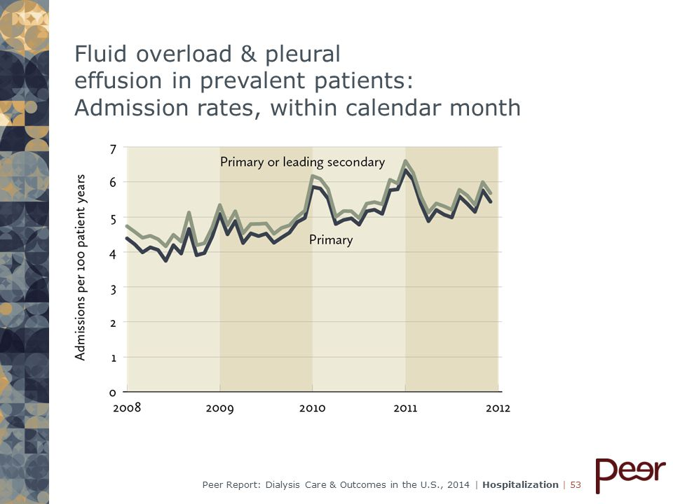 | 53Peer Report: Dialysis Care & Outcomes in the U.S., 2014 | Hospitalization Fluid overload & pleural effusion in prevalent patients: Admission rates, within calendar month