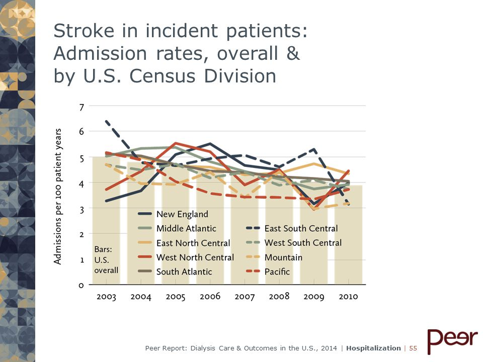 | 55Peer Report: Dialysis Care & Outcomes in the U.S., 2014 | Hospitalization Stroke in incident patients: Admission rates, overall & by U.S.