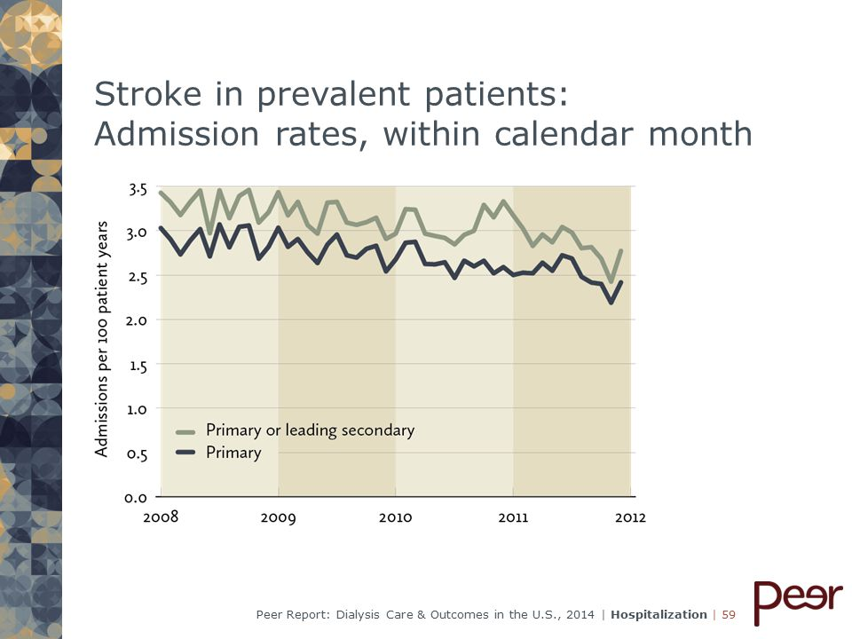 | 59Peer Report: Dialysis Care & Outcomes in the U.S., 2014 | Hospitalization Stroke in prevalent patients: Admission rates, within calendar month