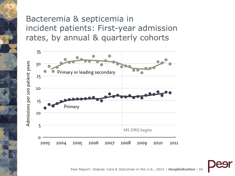 | 66Peer Report: Dialysis Care & Outcomes in the U.S., 2014 | Hospitalization Bacteremia & septicemia in incident patients: First-year admission rates, by annual & quarterly cohorts