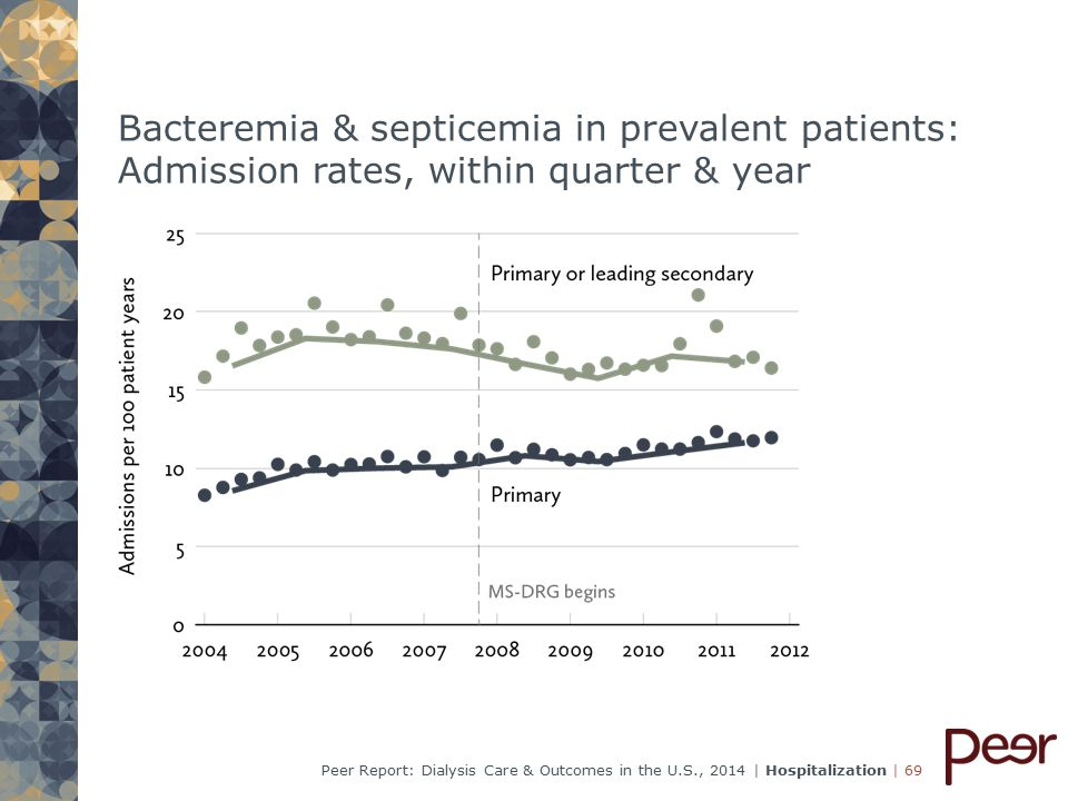 | 69Peer Report: Dialysis Care & Outcomes in the U.S., 2014 | Hospitalization Bacteremia & septicemia in prevalent patients: Admission rates, within quarter & year