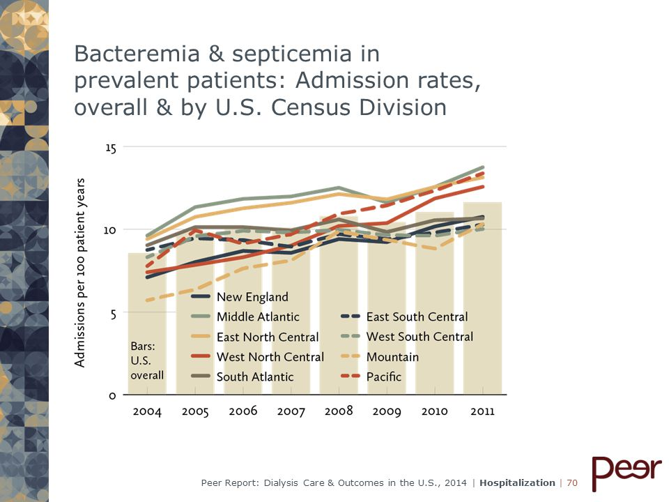 | 70Peer Report: Dialysis Care & Outcomes in the U.S., 2014 | Hospitalization Bacteremia & septicemia in prevalent patients: Admission rates, overall & by U.S.