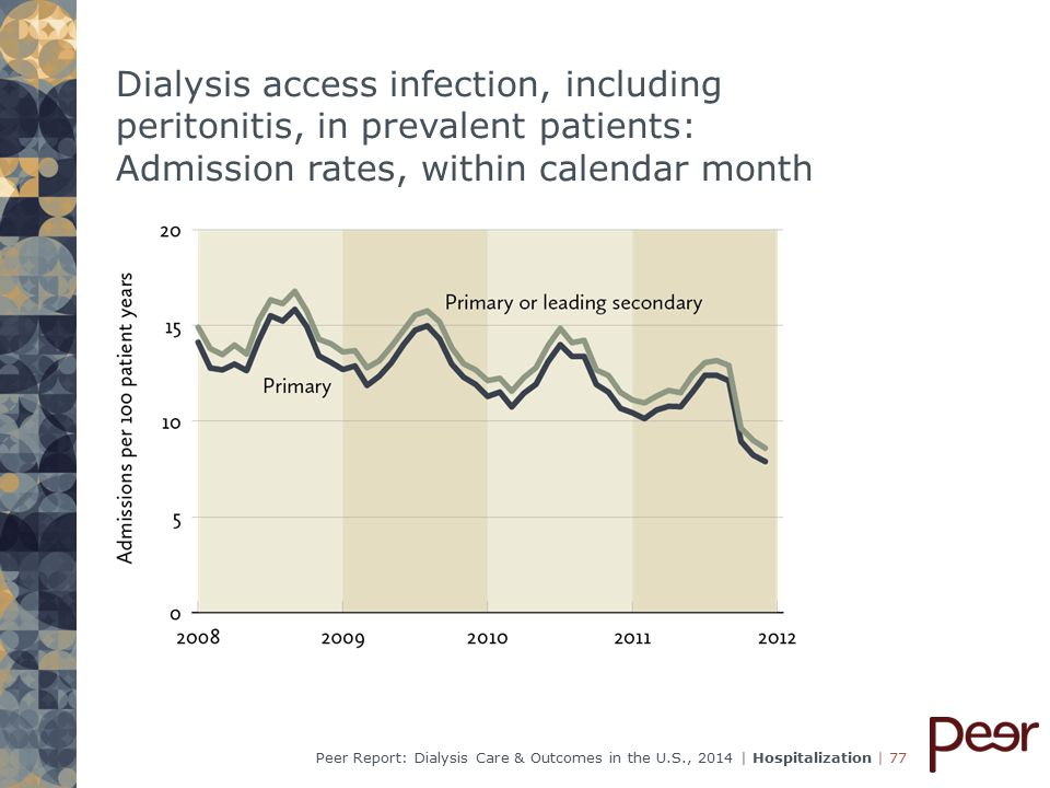 | 77Peer Report: Dialysis Care & Outcomes in the U.S., 2014 | Hospitalization Dialysis access infection, including peritonitis, in prevalent patients: Admission rates, within calendar month