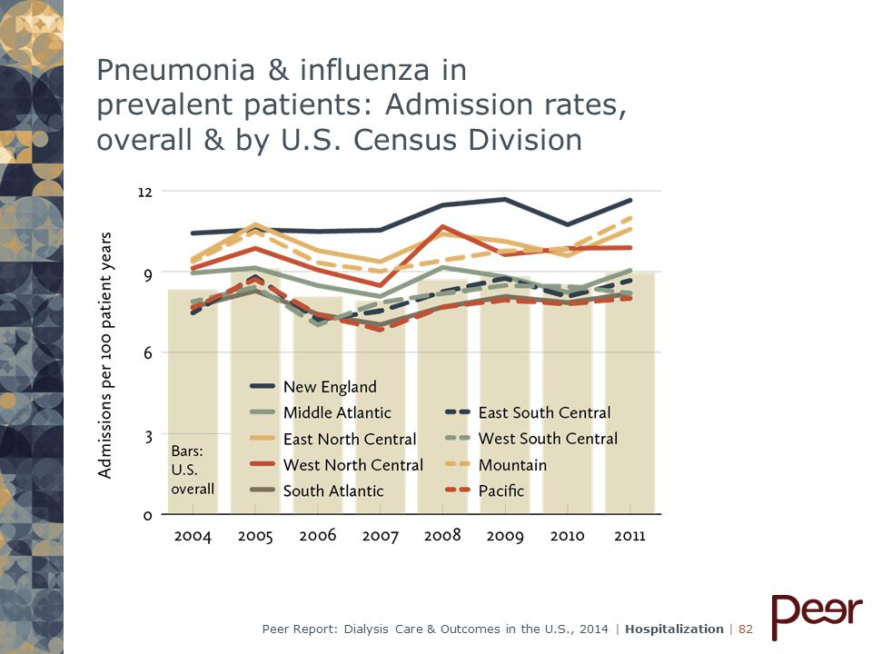 | 82Peer Report: Dialysis Care & Outcomes in the U.S., 2014 | Hospitalization Pneumonia & influenza in prevalent patients: Admission rates, overall & by U.S.