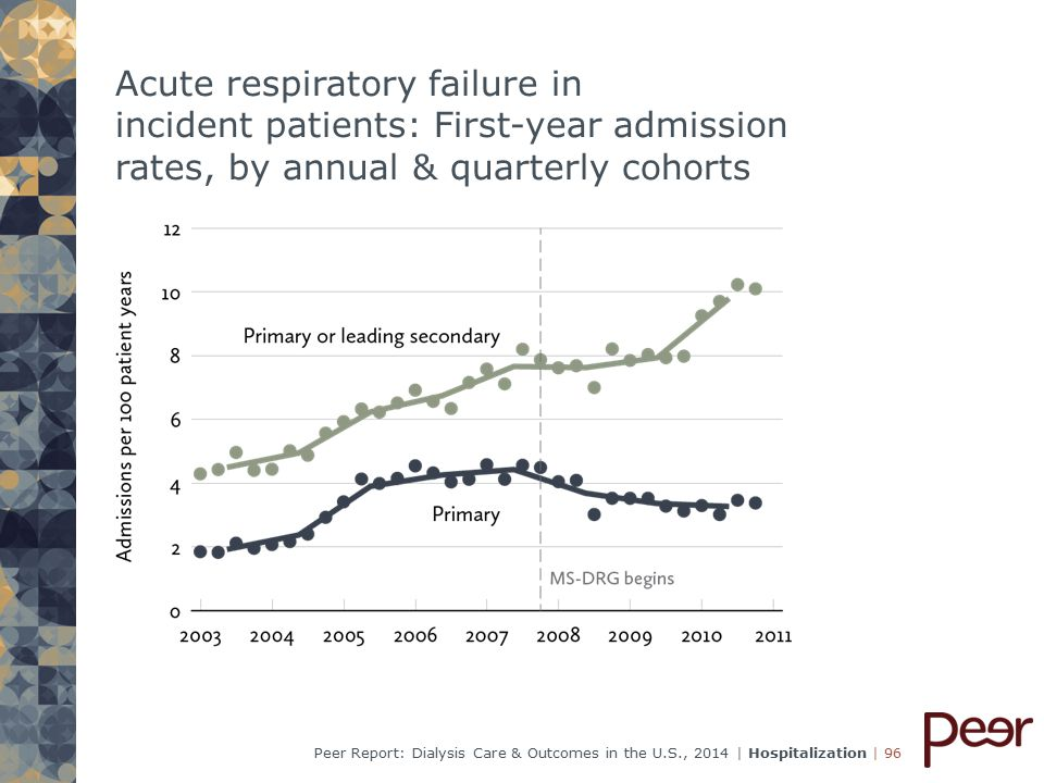 | 96Peer Report: Dialysis Care & Outcomes in the U.S., 2014 | Hospitalization Acute respiratory failure in incident patients: First-year admission rates, by annual & quarterly cohorts