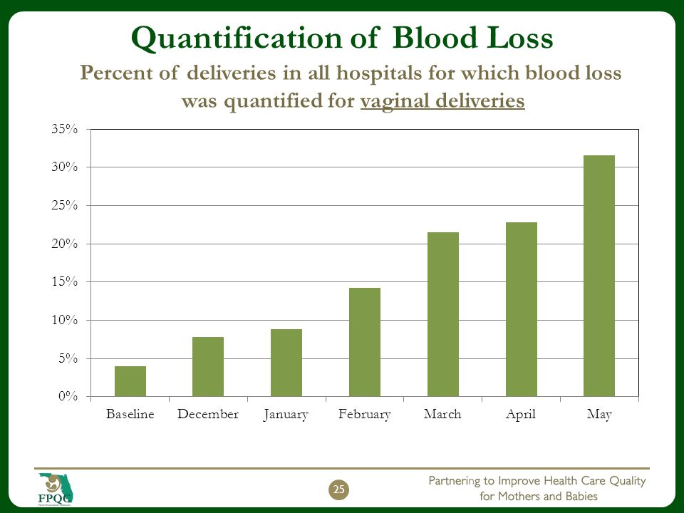Quantification of Blood Loss 25 Percent of deliveries in all hospitals for which blood loss was quantified for vaginal deliveries