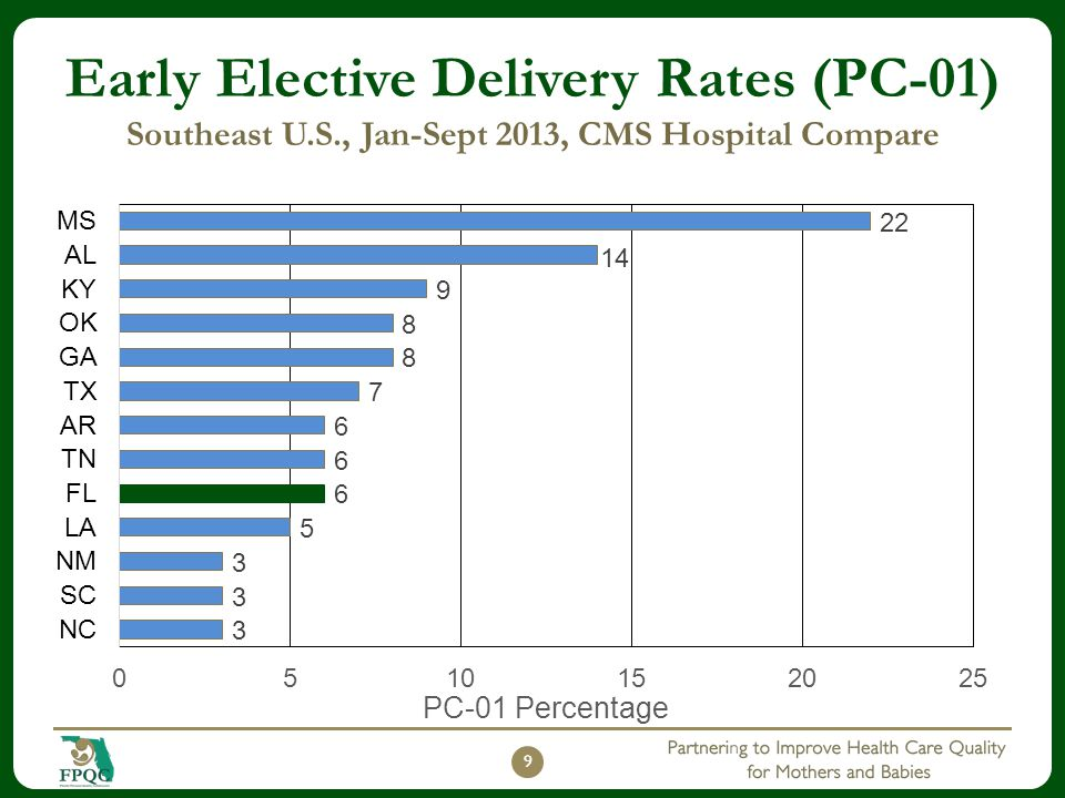 Early Elective Delivery Rates (PC-01) Southeast U.S., Jan-Sept 2013, CMS Hospital Compare 9