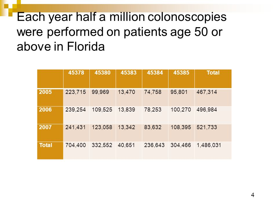 4 Each year half a million colonoscopies were performed on patients age 50 or above in Florida 4537845380453834538445385Total 2005223,71599,96913,47074,75895,801467,314 2006239,254109,52513,83978,253100,270496,984 2007241,431123,05813,34283,632108,395521,733 Total704,400332,55240,651236,643304,4661,486,031