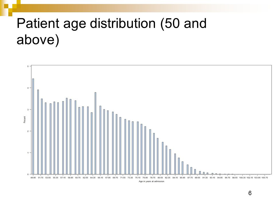 6 Patient age distribution (50 and above)