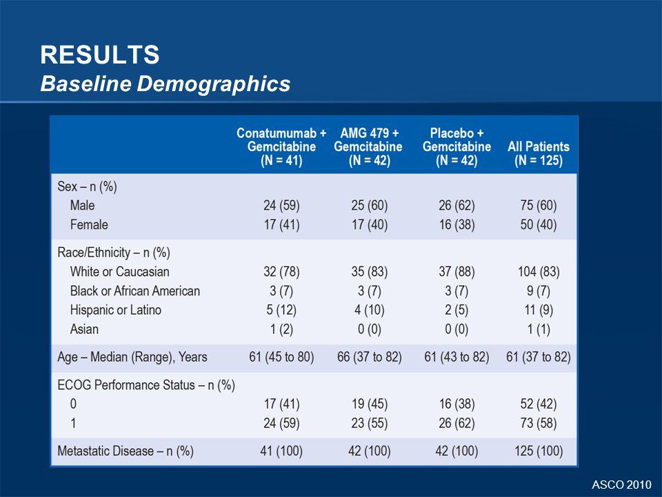 ASCO 2010 RESULTS Baseline Demographics