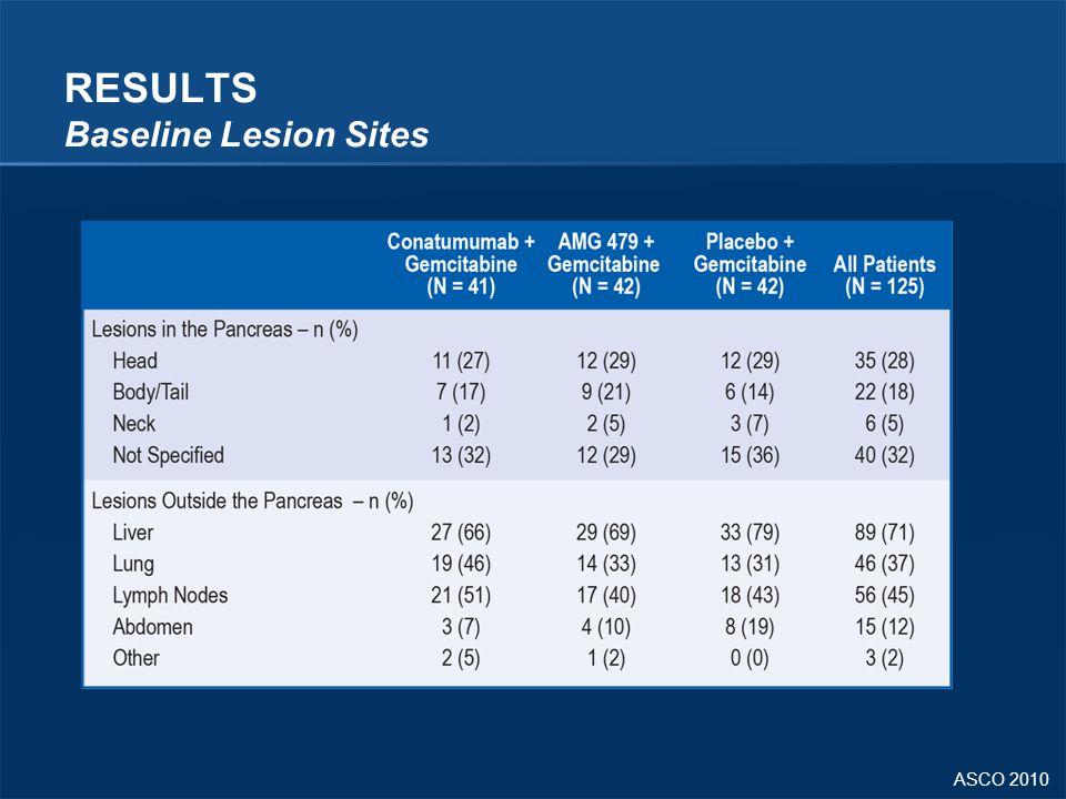 ASCO 2010 RESULTS Baseline Lesion Sites