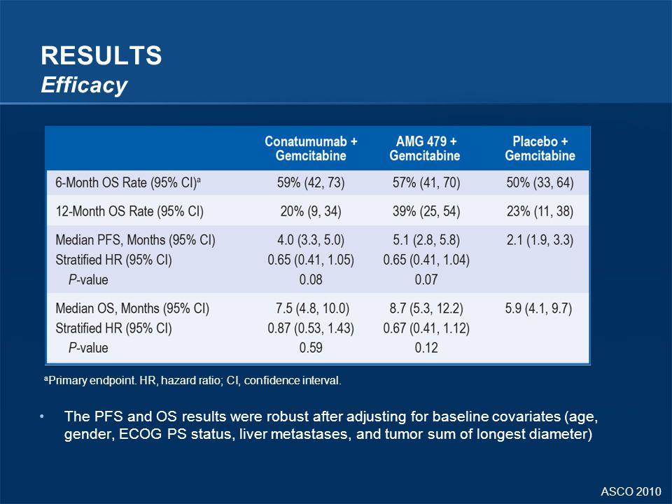 ASCO 2010 RESULTS Efficacy The PFS and OS results were robust after adjusting for baseline covariates (age, gender, ECOG PS status, liver metastases,