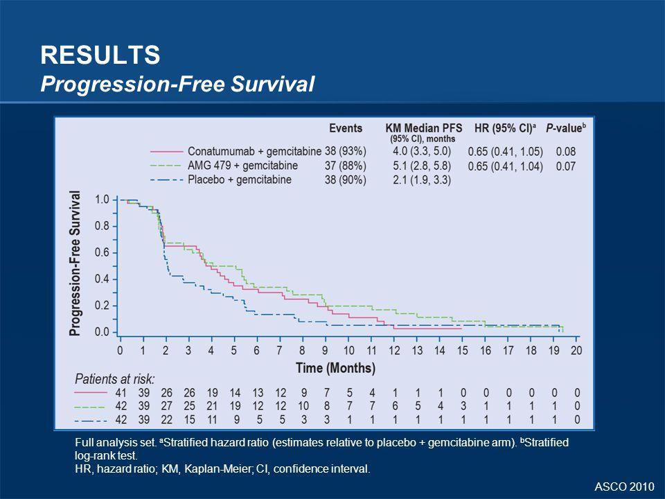 ASCO 2010 RESULTS Progression-Free Survival Full analysis set. a Stratified hazard ratio (estimates relative to placebo + gemcitabine arm). b Stratifi