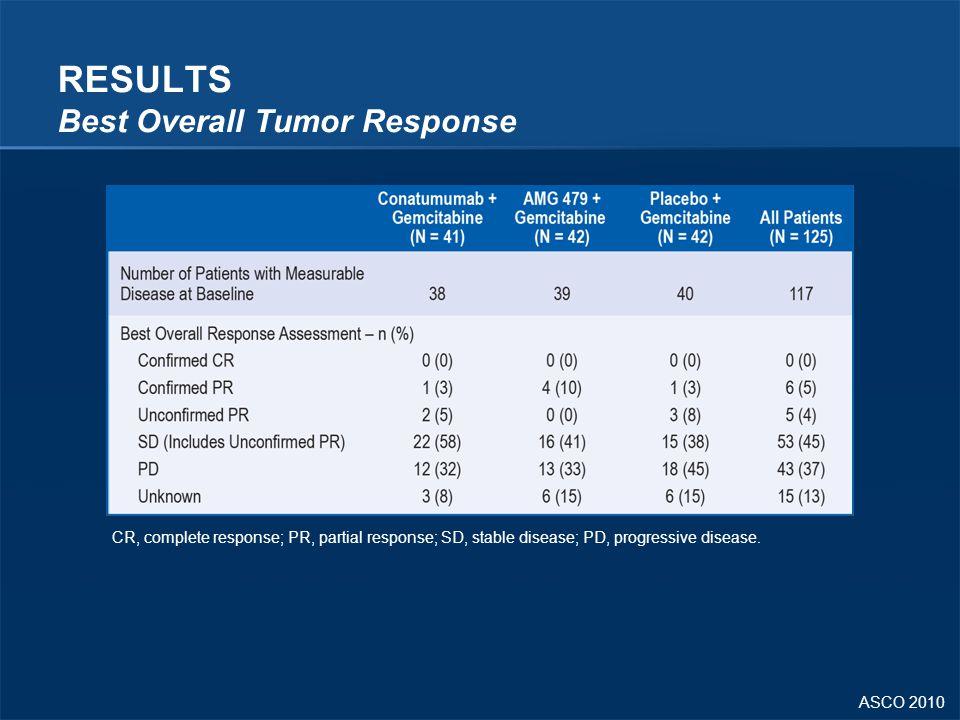ASCO 2010 RESULTS Best Overall Tumor Response CR, complete response; PR, partial response; SD, stable disease; PD, progressive disease.