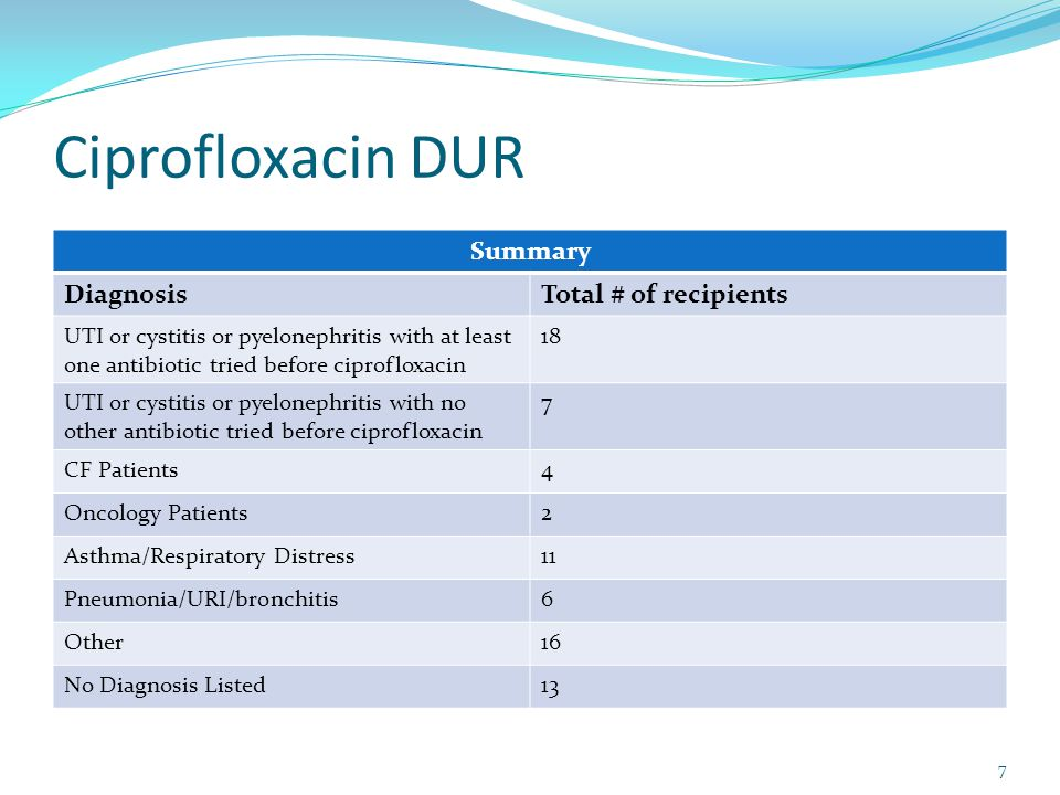 Ciprofloxacin DUR Other n=16, mean age (standard deviation) 9.9 yrs (4.0), min=3, max=15 9 had prior antibiotics (Bactrim x 3, amox x 2, Augmentin x 1, cephalexin x 1, minocycline x 1, Bactrim/Augmentin x 1) 13 had one fill of ciprofloxacin only; two had two fills and one had 5 fills (s/p liver transplant) 8