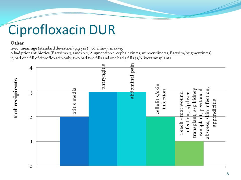 Ciprofloxacin DUR American Academy of Pediatrics: The Use of Systemic and Topical Fluoroquinolones.