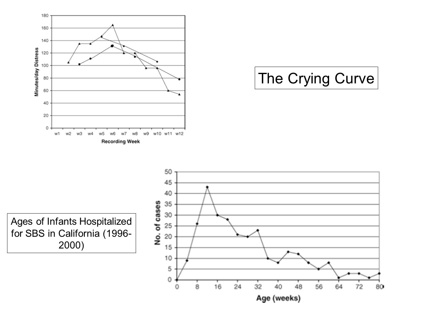 The Crying Curve Ages of Infants Hospitalized for SBS in California (1996- 2000)
