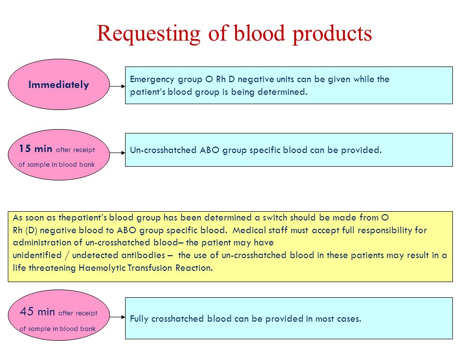 Requesting of blood products As soon as thepatient's blood group has been determined a switch should be made from O Rh (D) negative blood to ABO group