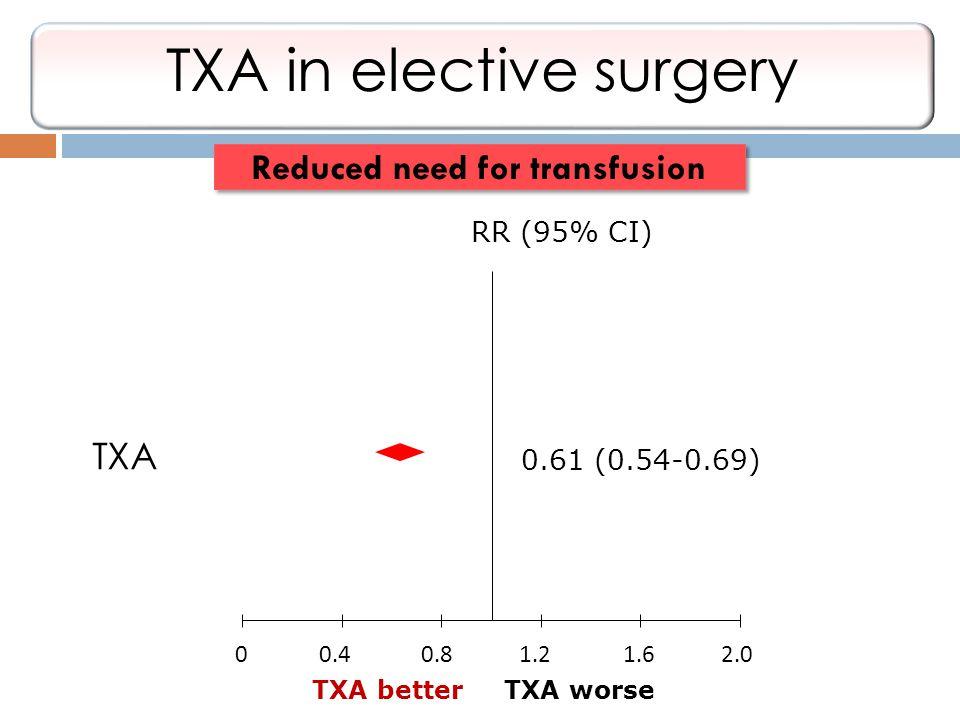 TXA TXA betterTXA worse 0.61 (0.54-0.69) RR (95% CI) 00.40.81.21.62.0 Reduced need for transfusion TXA in elective surgery