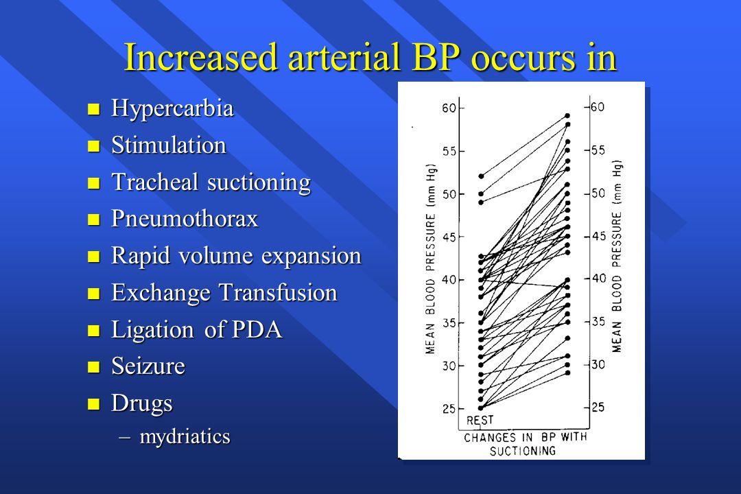 Increased arterial BP occurs in n Hypercarbia n Stimulation n Tracheal suctioning n Pneumothorax n Rapid volume expansion n Exchange Transfusion n Lig