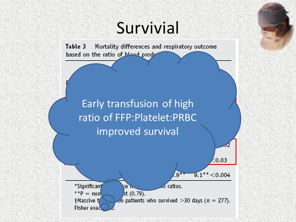 Survivial Early transfusion of high ratio of FFP:Platelet:PRBC improved survival