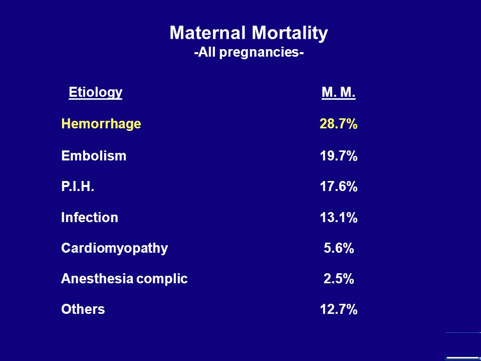3 1- Identify risk - Placenta previa/accreta -Anticoagulation Rx -Coagulopathy -Over distended uterus -Grand multiparity -Abnormal labor pattern -Chorioamnionitis -Large myomas -Previous history of PPH Maternal Mortality - Obstetrical Hemorrhage -