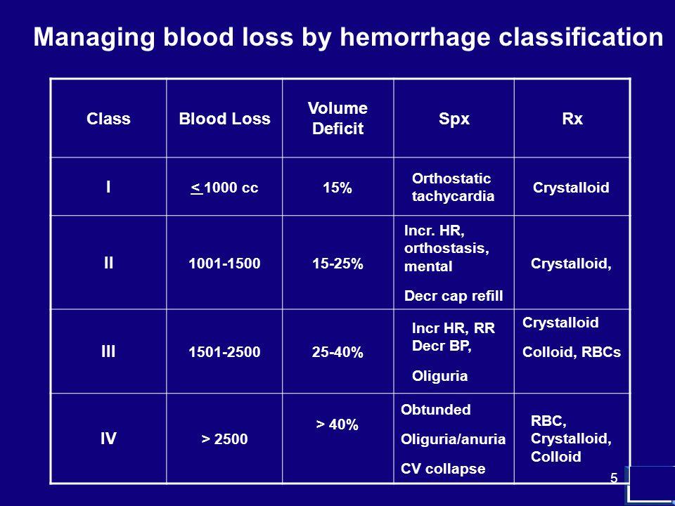 5 ClassBlood Loss Volume Deficit SpxRx I < 1000 cc15% Orthostatic tachycardia Crystalloid II 1001-150015-25% Incr.