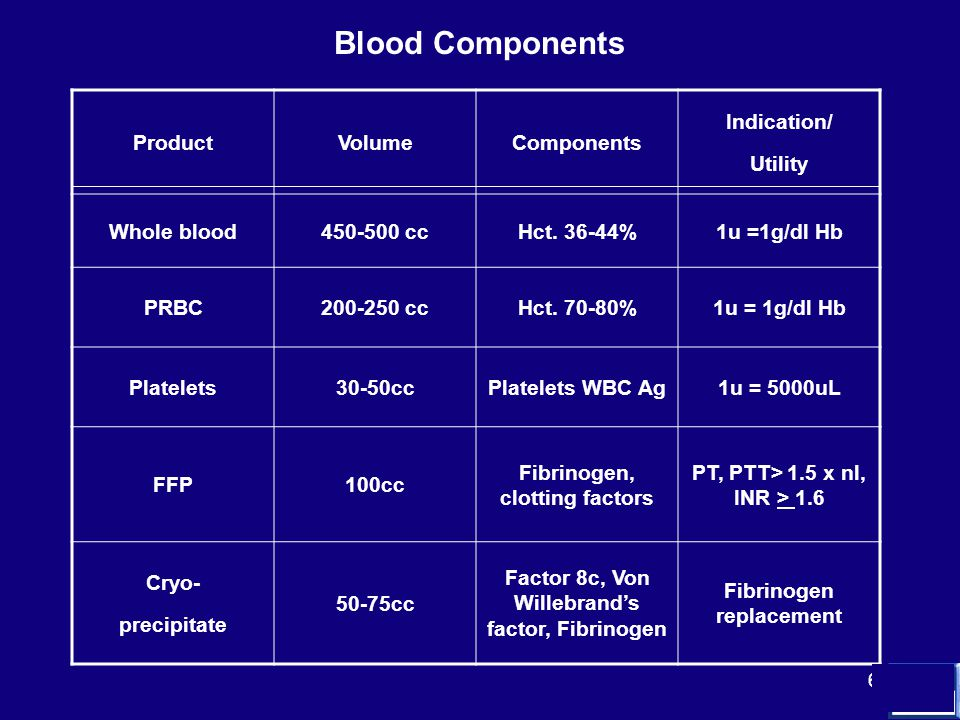 6 Blood Components ProductVolumeComponents Indication/ Utility Whole blood450-500 ccHct.