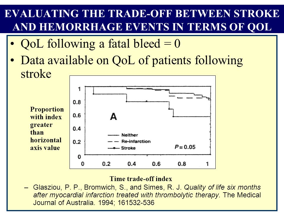 EVALUATING THE TRADE-OFF BETWEEN STROKE AND HEMORRHAGE EVENTS IN TERMS OF QOL QoL following a fatal bleed = 0 Data available on QoL of patients following stroke –Glasziou, P.