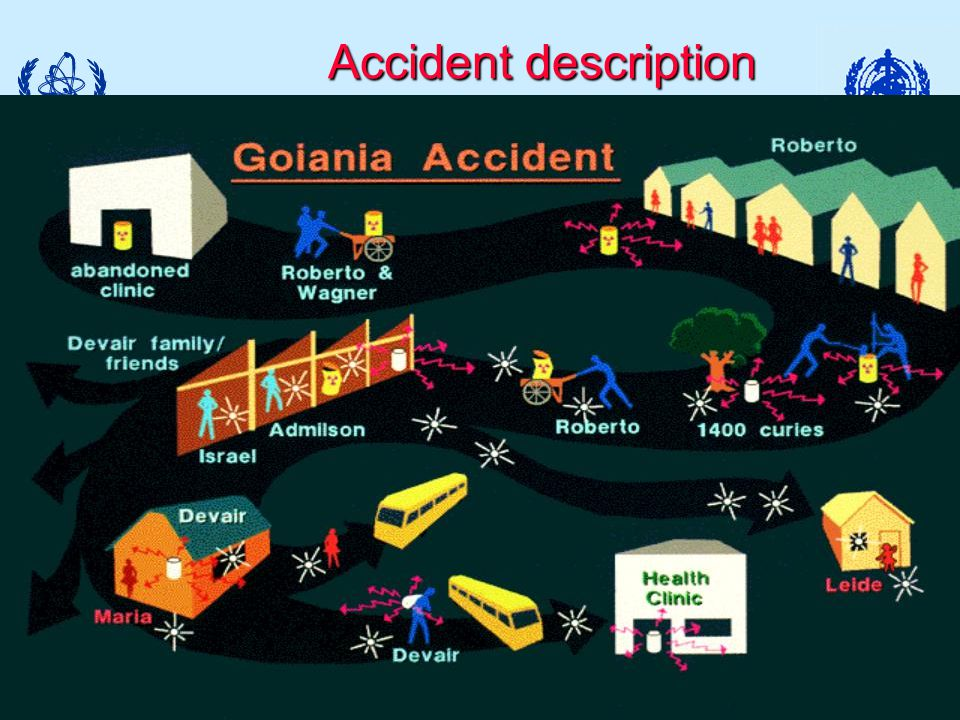Module Medical XIX-(18) - 3 Accident description