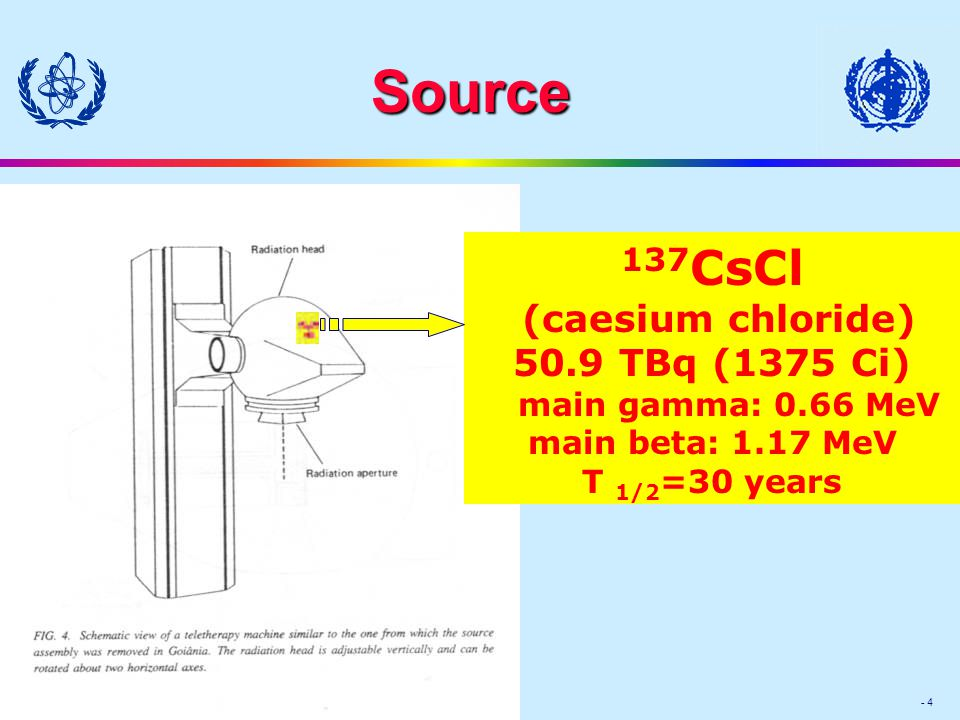 Module Medical XIX-(18) - 4 Source 137 CsCl (caesium chloride) 50.9 TBq (1375 Ci) main gamma: 0.66 MeV main beta: 1.17 MeV T 1/2 =30 years