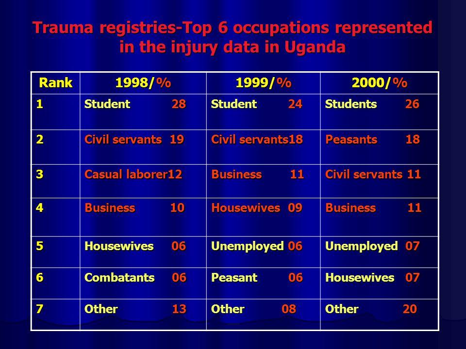 Trauma registries-Top 6 occupations represented in the injury data in Uganda Rank 1998/% 1999/% 2000/% 1 Student 28 Student 24 Students 26 2 Civil servants 19 Civil servants18 Peasants 18 3 Casual laborer12 Business 11 Civil servants 11 4 Business 10 Housewives 09 Business 11 5 Housewives 06 Unemployed 06 Unemployed 07 6 Combatants 06 Peasant 06 Housewives 07 7 Other 13 Other 08 Other 20