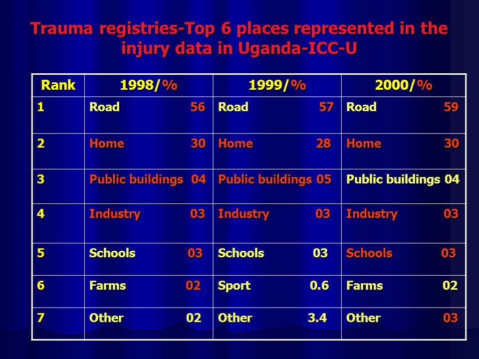 Trauma registries-Top 6 places represented in the injury data in Uganda-ICC-U Rank 1998/% 1999/% 2000/% 1 Road 56 Road 57 Road 59 2 Home 30 Home 28 Home 30 3 Public buildings 04 Public buildings 05 Public buildings 04 4 Industry 03 5 Schools 03 6 Farms 02 Sport 0.6 Farms 02 7 Other 02 Other 3.4 Other 03