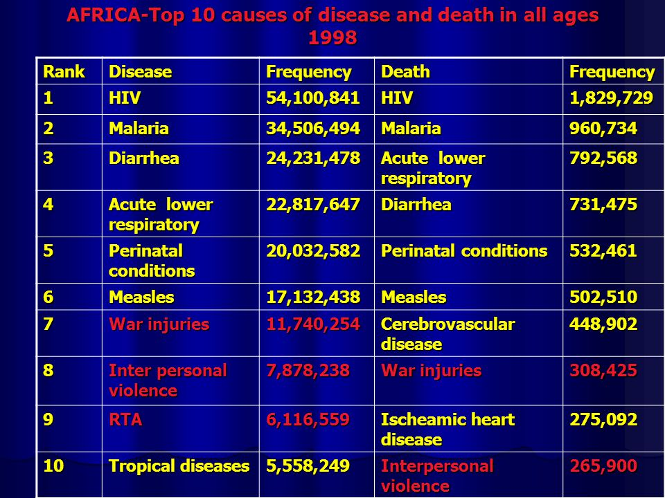 AFRICA-Top 10 causes of disease and death in all ages 1998 RankDiseaseFrequencyDeathFrequency 1HIV54,100,841HIV1,829,729 2Malaria34,506,494Malaria960,734 3Diarrhea24,231,478 Acute lower respiratory 792,568 4 22,817,647Diarrhea731,475 5 Perinatal conditions 20,032,582 532,461 6Measles17,132,438Measles502,510 7 War injuries 11,740,254 Cerebrovascular disease 448,902 8 Inter personal violence 7,878,238 War injuries 308,425 9RTA6,116,559 Ischeamic heart disease 275,092 10 Tropical diseases 5,558,249 Interpersonal violence 265,900
