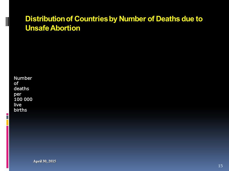 April 30, 2015April 30, 2015April 30, 2015 Distribution of Countries By Number of Deaths Due to Unsafe Abortion 16 Region and Sub-region Number of maternal deaths due to unsafe abortion (rounded) Deaths due to unsafe abortion (as % of all maternal deaths) Deaths due to unsafe abortion per 100,000 live births (rounded) World70 5001355 More developed<604.
