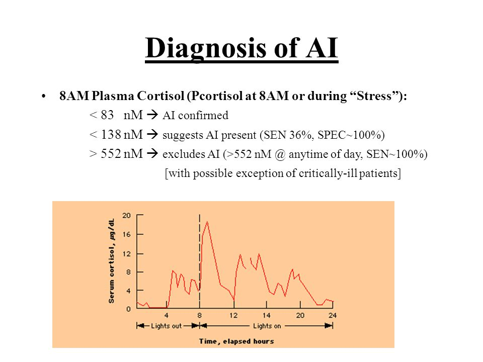 Diagnosis of AI 8AM Plasma Cortisol (Pcortisol at 8AM or during Stress ): < 83 nM  AI confirmed < 138 nM  suggests AI present (SEN 36%, SPEC~100%) > 552 nM  excludes AI (>552 nM @ anytime of day, SEN~100%) [with possible exception of critically-ill patients]