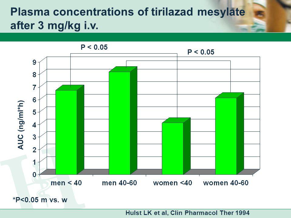 Plasma concentrations of tirilazad mesylate after 3 mg/kg i.v.