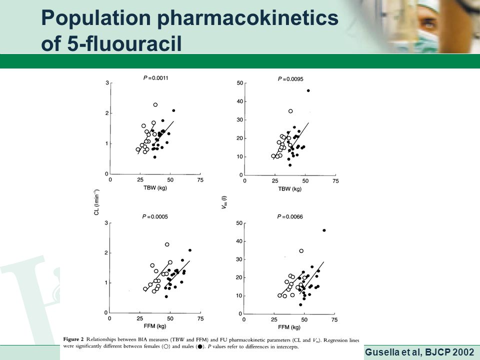Population pharmacokinetics of 5-fluouracil Gusella et al, BJCP 2002