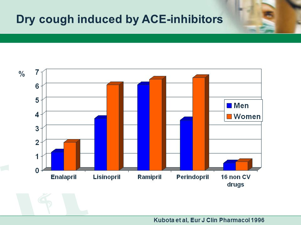 Dry cough induced by ACE-inhibitors % Kubota et al, Eur J Clin Pharmacol 1996