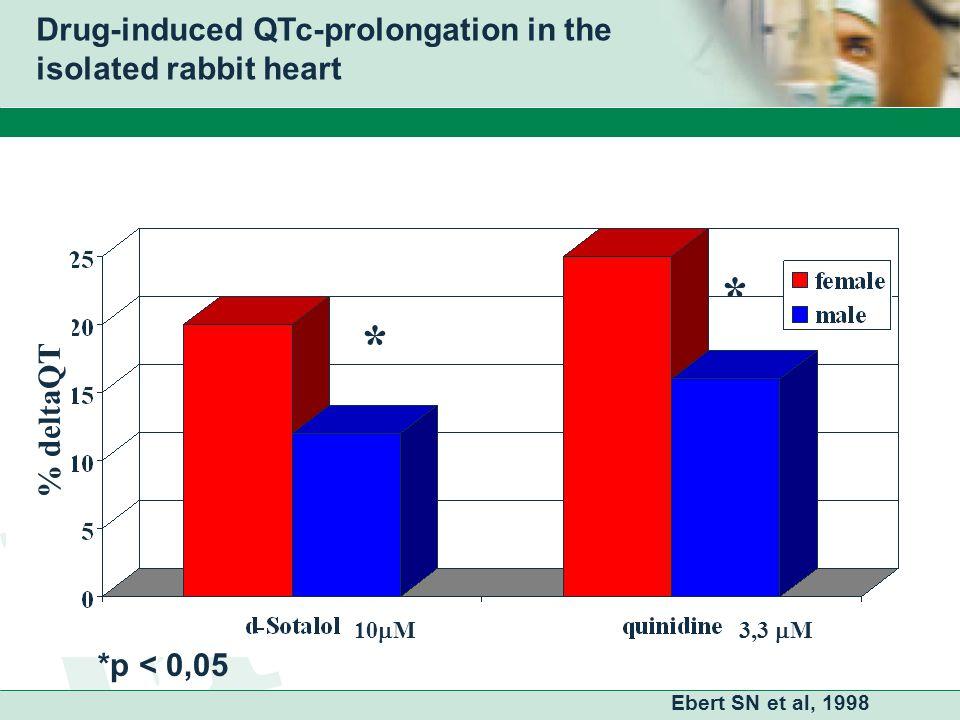 % deltaQT Drug-induced QTc-prolongation in the isolated rabbit heart Ebert SN et al, 1998 10  M3,3  M *p < 0,05 * *