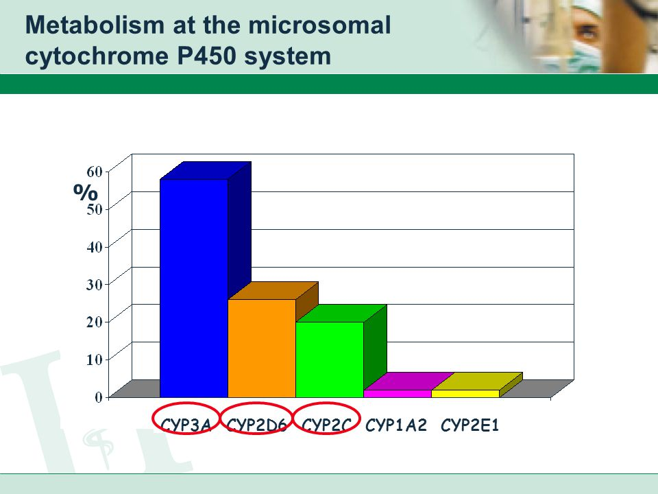 Metabolism at the microsomal cytochrome P450 system CYP3A CYP2D6 CYP2C CYP1A2 CYP2E1 %