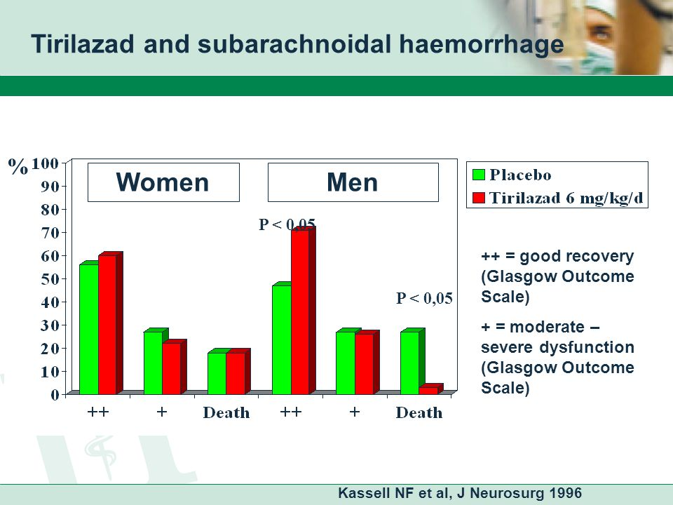 Influence of oral contraceptives (OC) on the effect of benzodiazepines AlprazolamLorazepam Reaction index Kroboth & McAuley, 1997