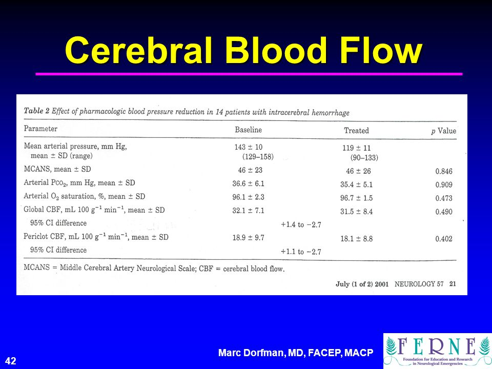 Marc Dorfman, MD, FACEP, MACP 42 Cerebral Blood Flow
