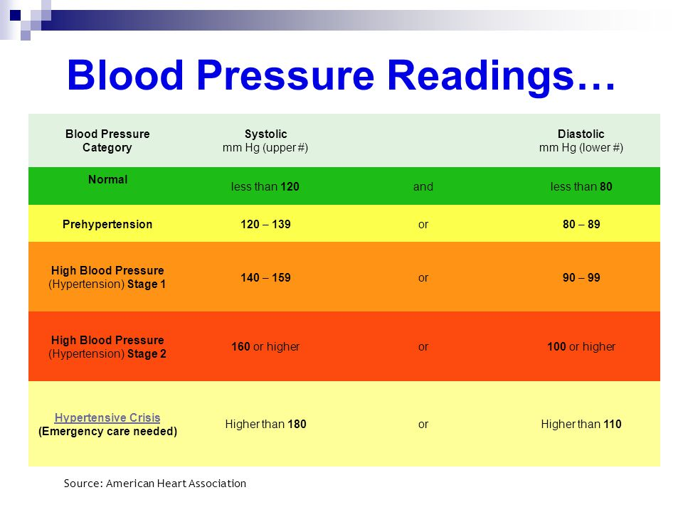 Blood Pressure Category Systolic mm Hg (upper #) Diastolic mm Hg (lower #) Normal less than 120andless than 80 Prehypertension120 – 139or80 – 89 High