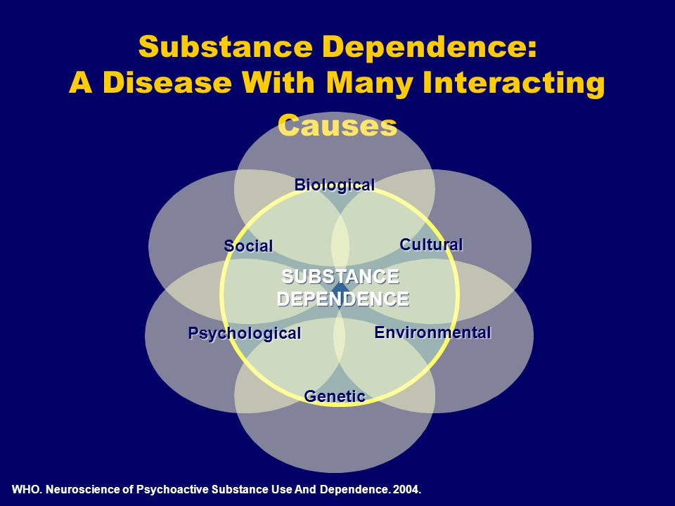 Substance Dependence: A Disease With Many Interacting Causes WHO.