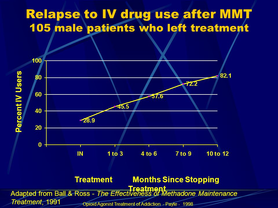 Relapse to IV drug use after MMT 105 male patients who left treatment Percent IV Users Treatment Months Since Stopping Treatment Opioid Agonist Treatment of Addiction - Payte - 1998 Adapted from Ball & Ross - The Effectiveness of Methadone Maintenance Treatment, 1991