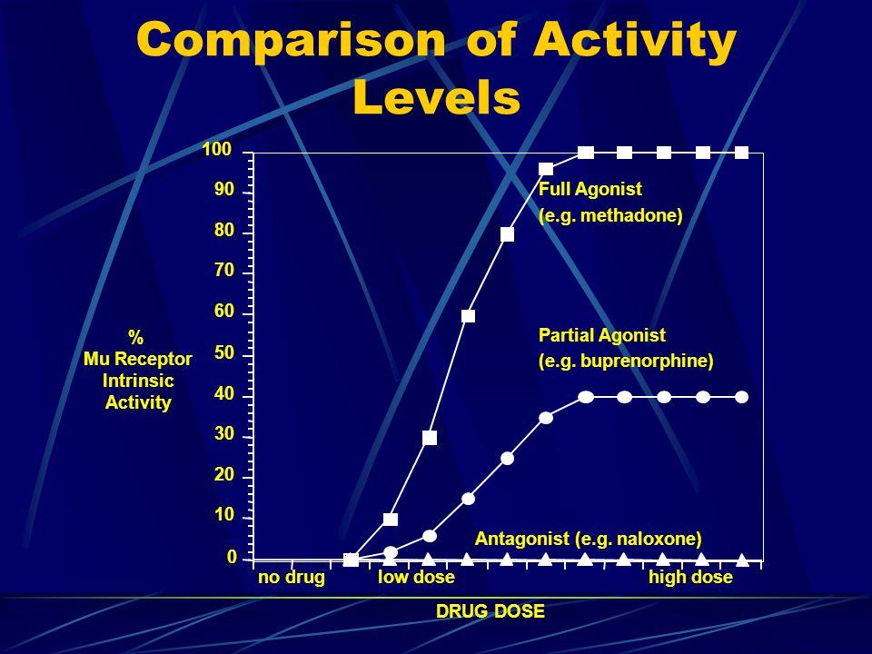 Comparison of Activity Levels
